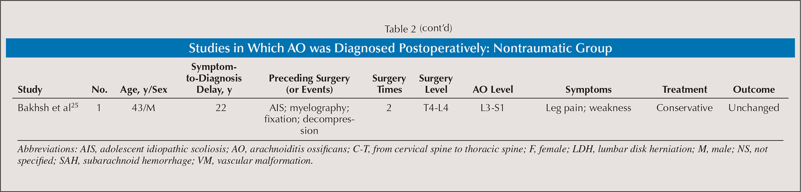 Arachnoiditis Ossificans After Spinal Surgery