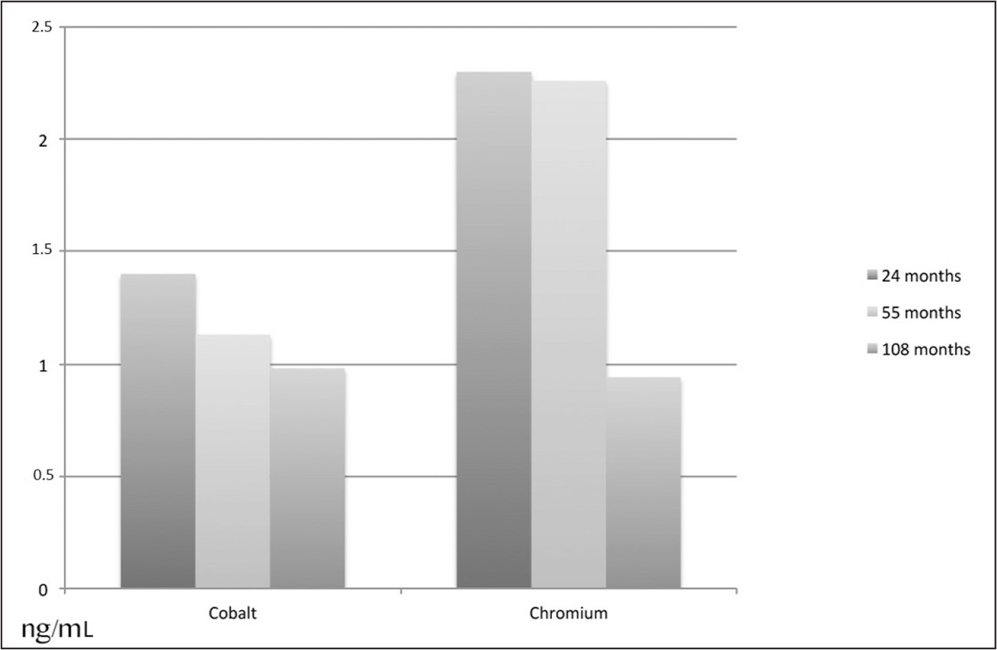 Diagram showing metal ion serum concentrations (ng/mL) of chromium and cobalt at 2-, 5-, and 9-year follow-up in a population of patients who underwent hip resurfacing.