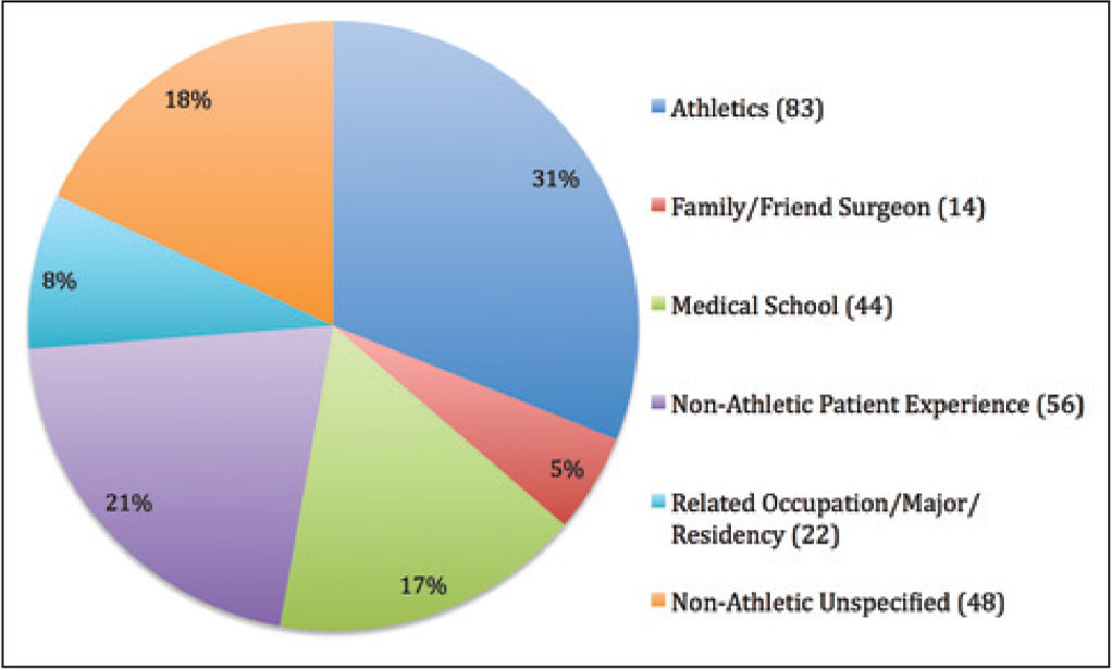 Survey respondents reported the context in which they first were introduced to the field of orthopedic surgery. Patient experiences, both related to athletic activity and not, were the majority of responses.