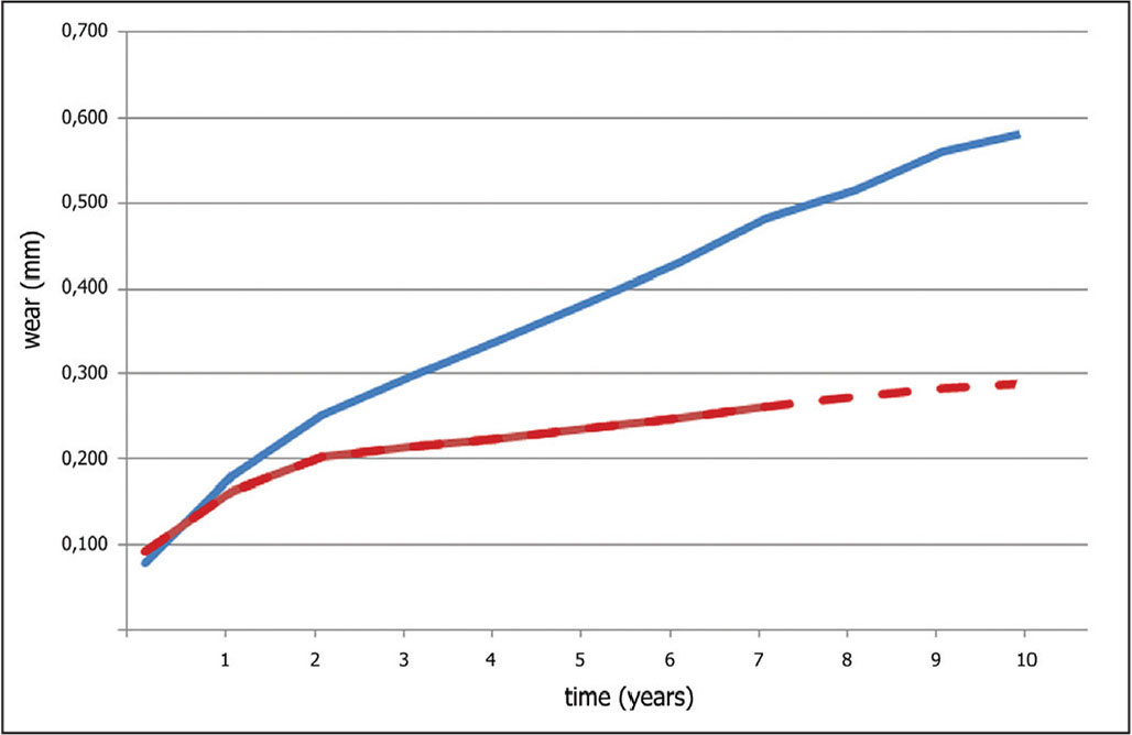 Linear plot of wear over time of the standard ultra-high-molecular-weight (blue line) and cross-linked polyethylene (red line) groups.