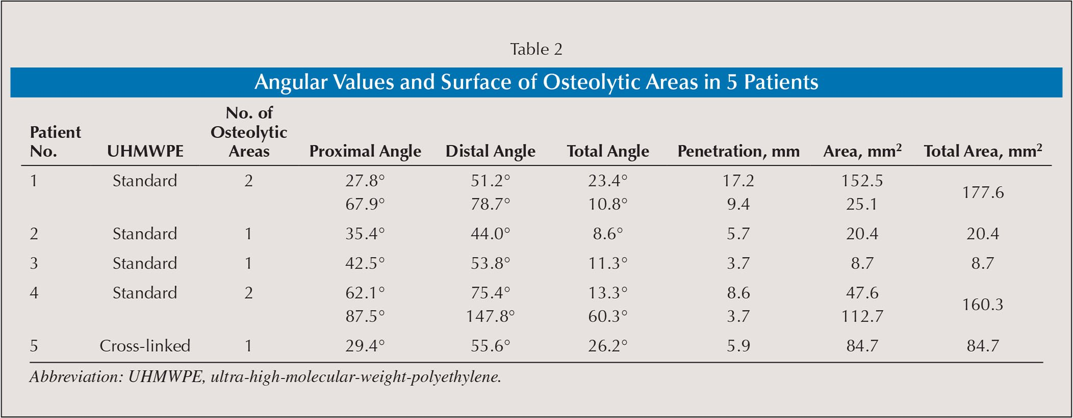 Angular Values and Surface of Osteolytic Areas in 5 Patients