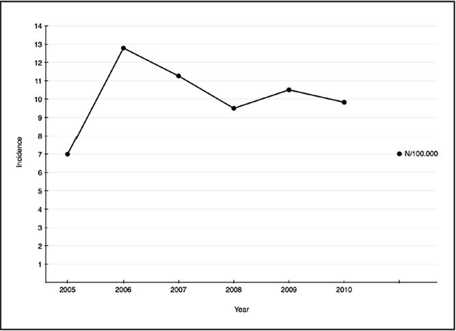 Incidence of tibial plateau fractures between 2005 and 2010.