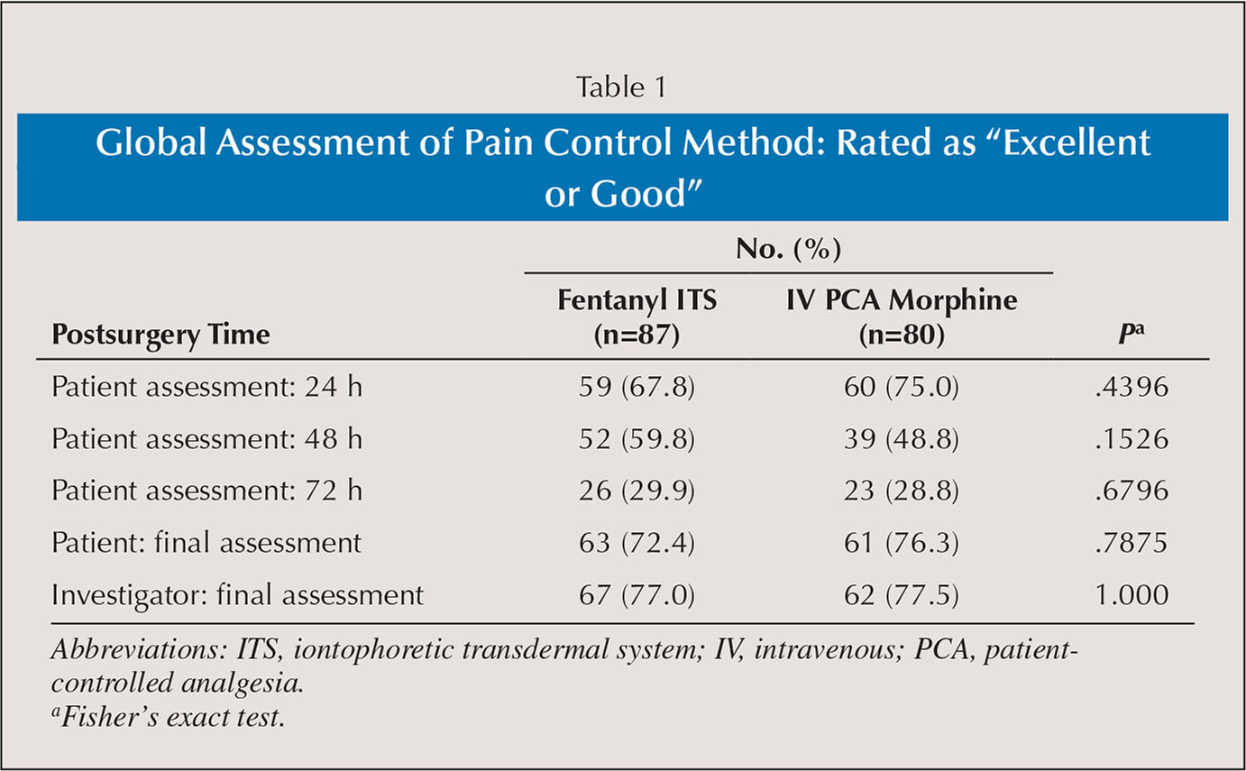 "Global Assessment of Pain Control Method: Rated as ""Excellent or Good"""