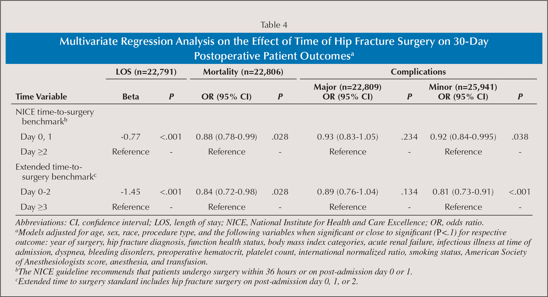 Multivariate Regression Analysis on the Effect of Time of Hip Fracture Surgery on 30-Day Postoperative Patient Outcomesa