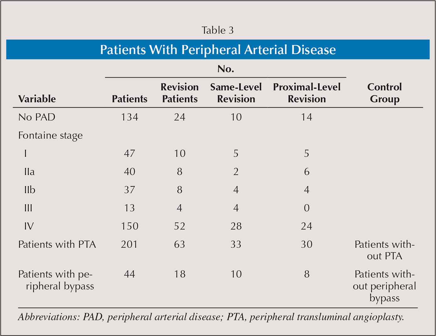 Patients With Peripheral Arterial Disease