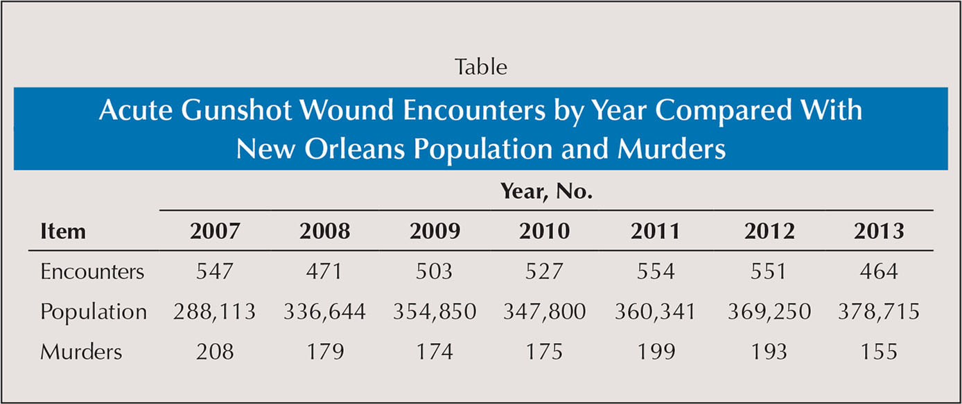 Acute Gunshot Wound Encounters by Year Compared With New Orleans Population and Murders