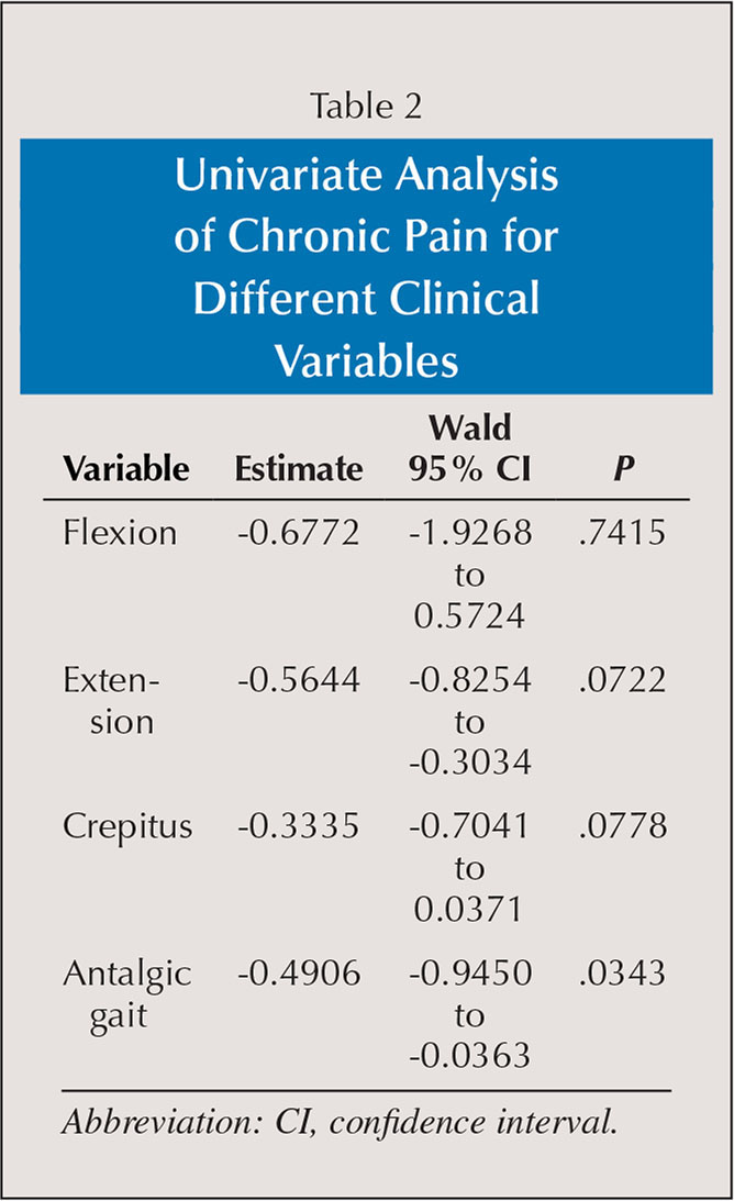 Univariate Analysis of Chronic Pain for Different Clinical Variables