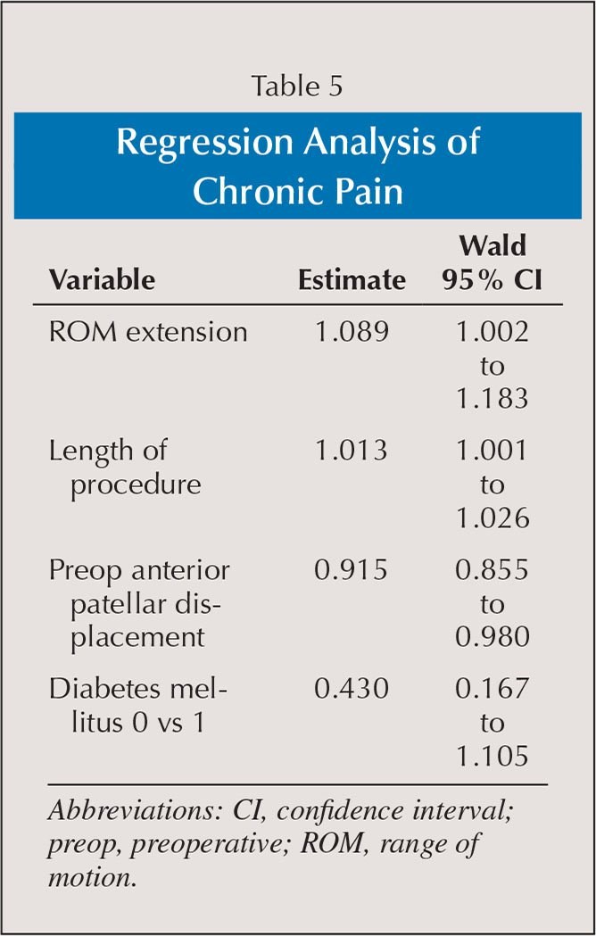 Regression Analysis of Chronic Pain