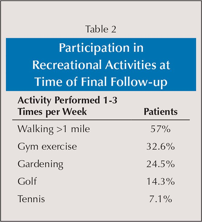 Participation in Recreational Activities at Time of Final Follow-up