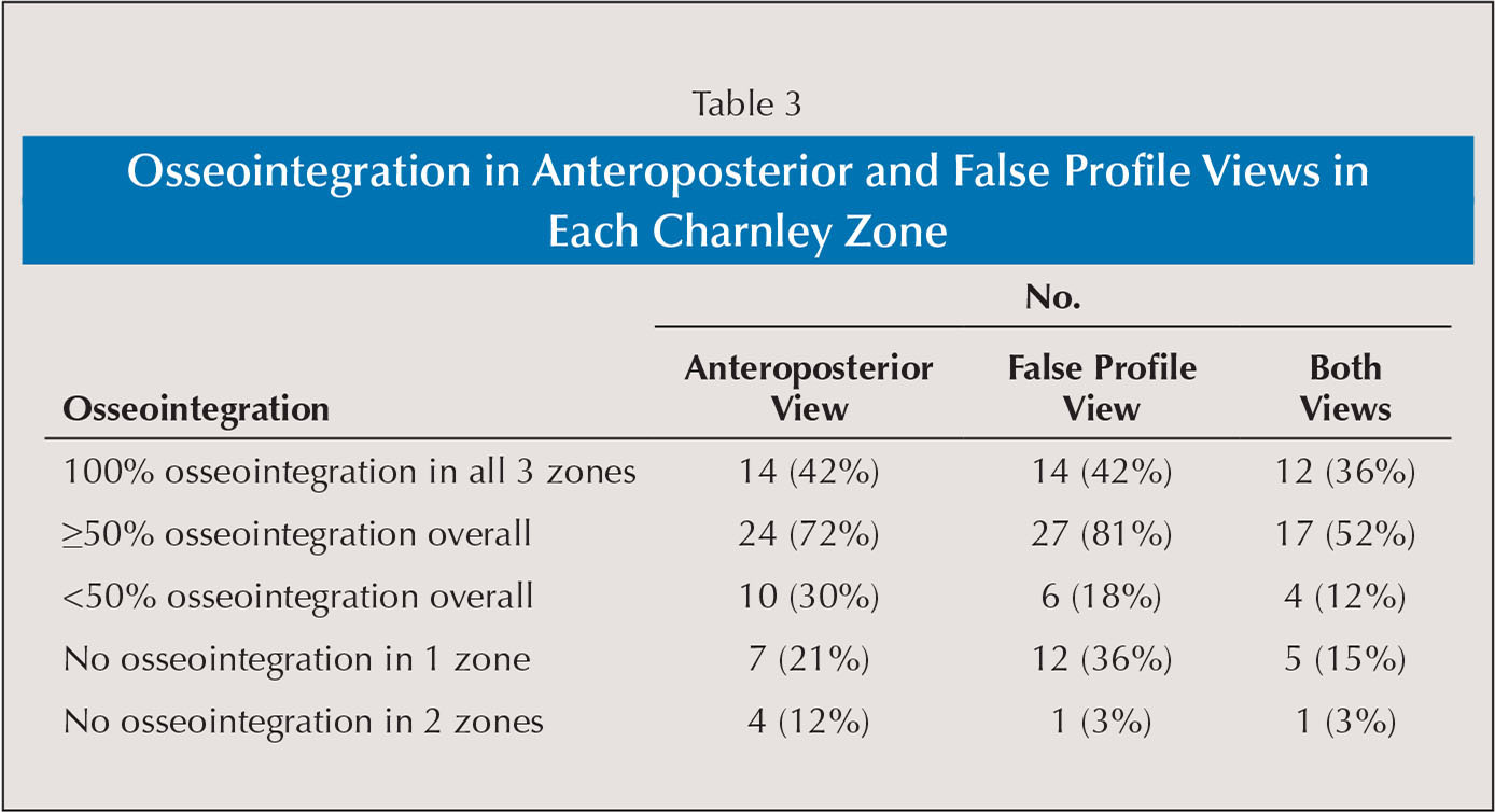 Osseointegration in Anteroposterior and False Profile Views in Each Charnley Zone