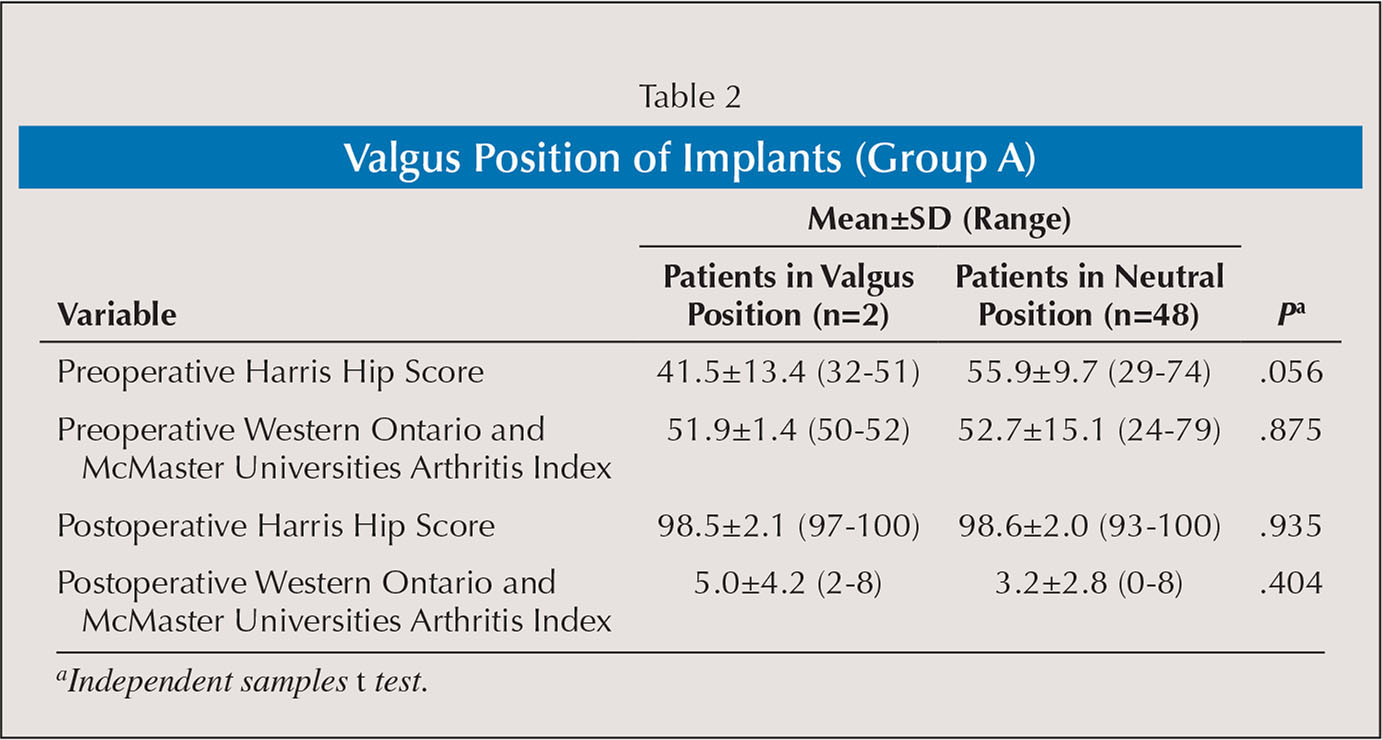 Valgus Position of Implants (Group A)
