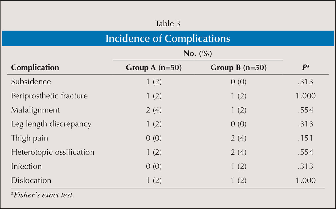 Incidence of Complications