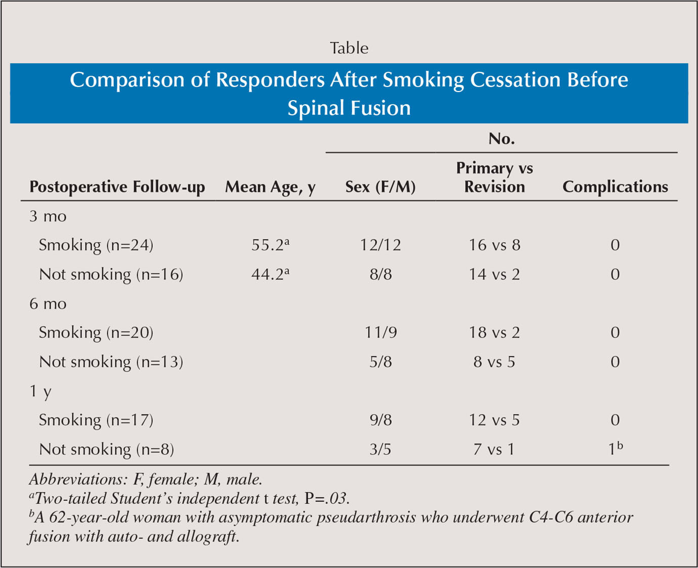 Comparison of Responders After Smoking Cessation Before Spinal Fusion