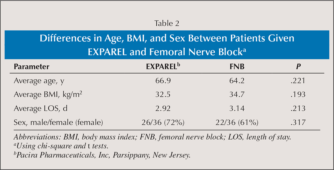 femoral nerve block versus long-acting wound infiltration in total, Muscles