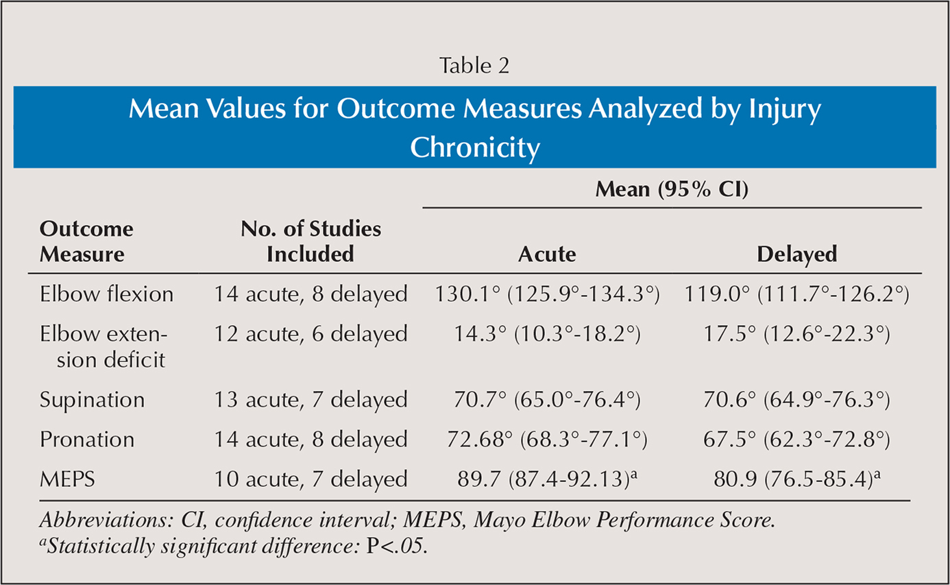 Mean Values for Outcome Measures Analyzed by Injury Chronicity