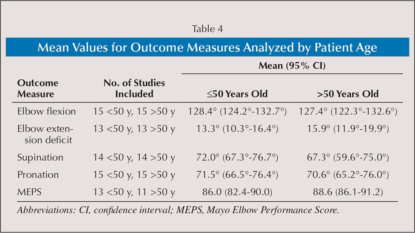 Mean Values for Outcome Measures Analyzed by Patient Age