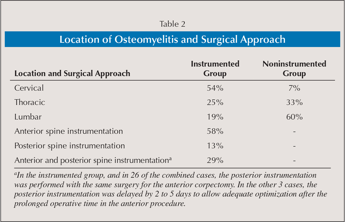 Location of Osteomyelitis and Surgical Approach