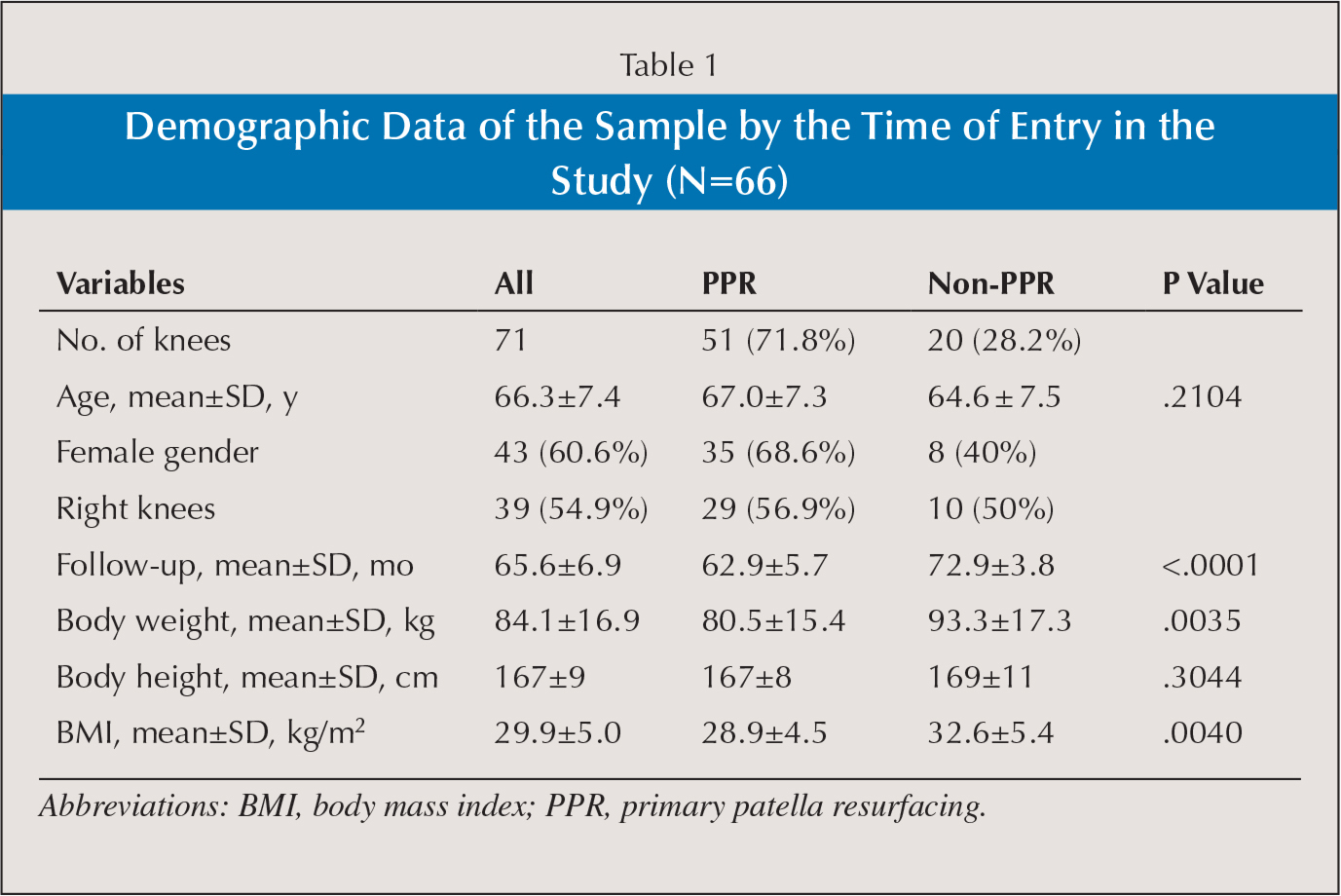 Retrospective 5-Year Analysis of Revision Rate and