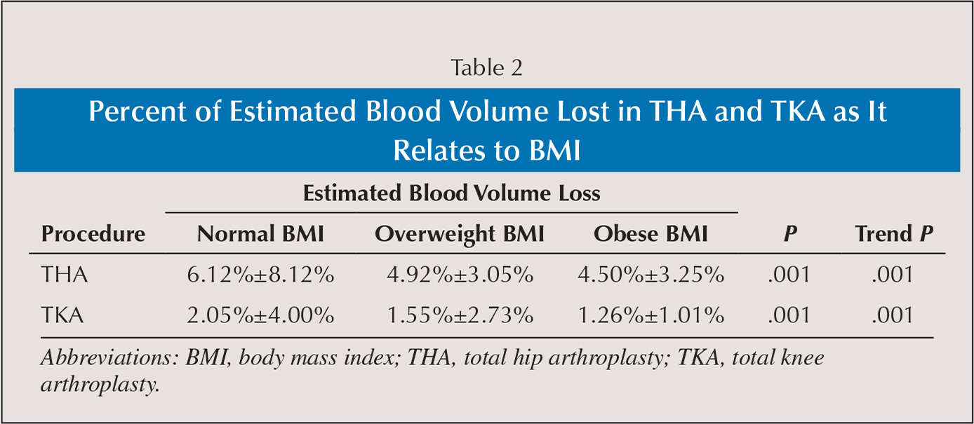 Effect of body mass index on blood transfusion in total hip and percent of estimated blood volume lost in tha and tka as it relates to bmi nvjuhfo Image collections