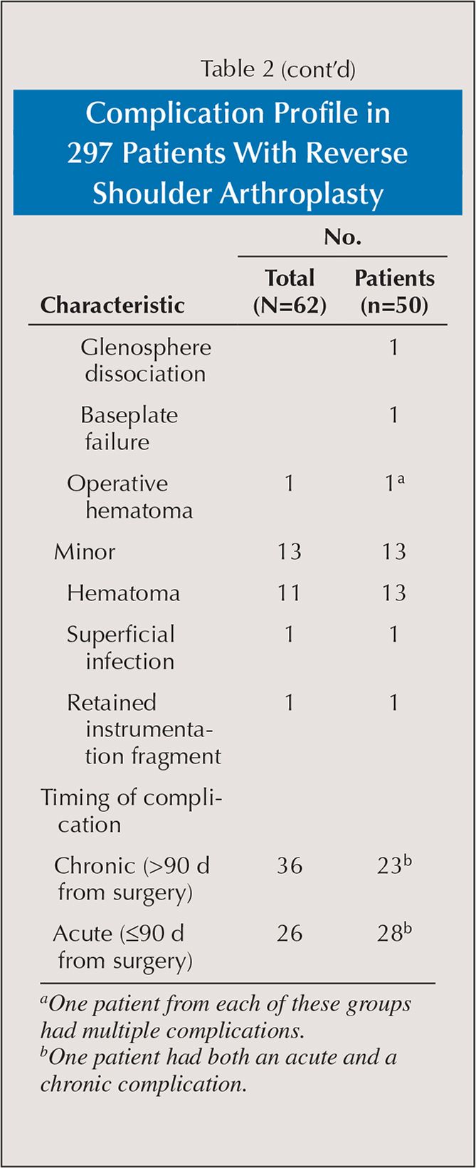 Complication Profile in 297 Patients With Reverse Shoulder Arthroplasty