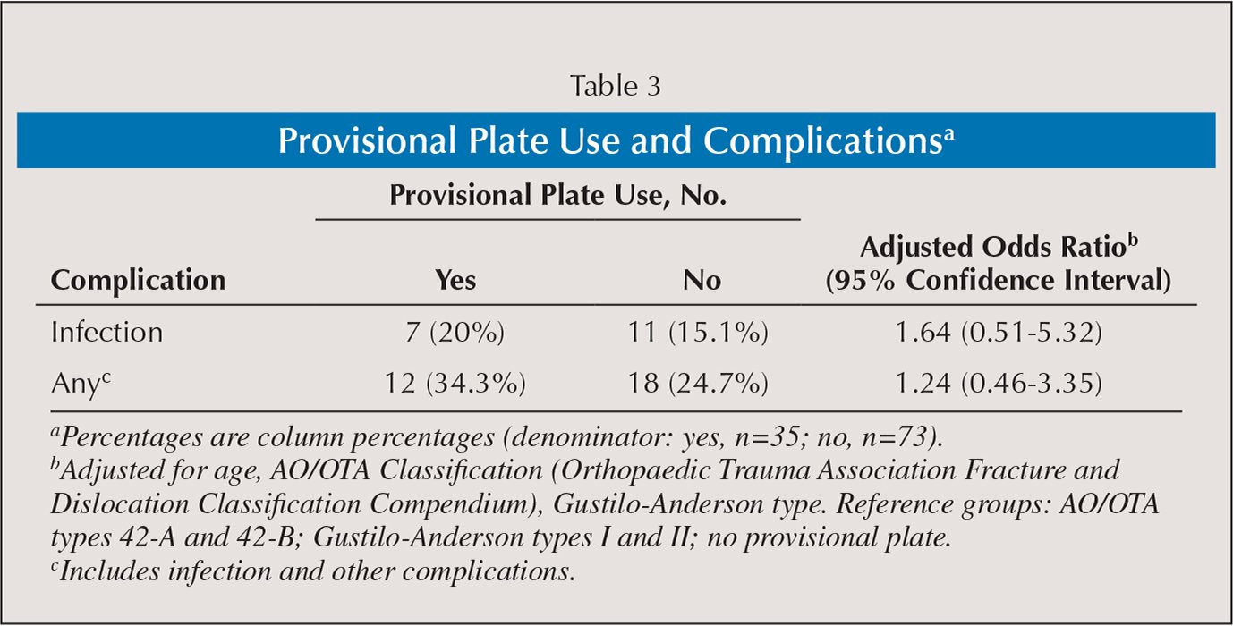 Provisional Plate Use and Complicationsa