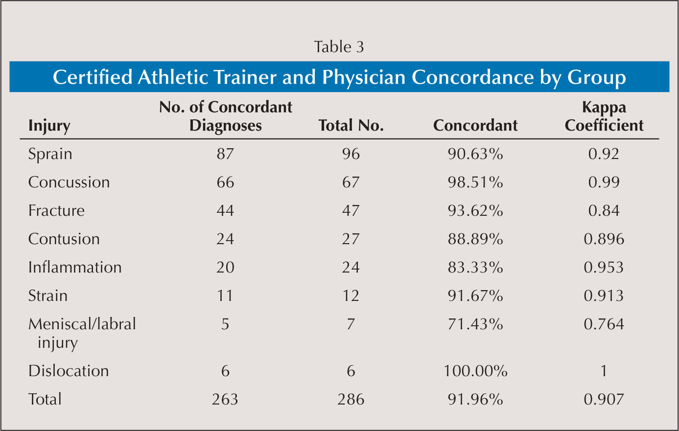 Certified Athletic Trainer and Physician Concordance by Group