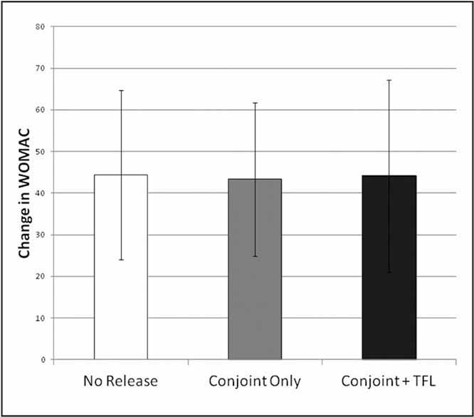 Bar graph of change in the Western Ontario and McMaster Universities Arthritis Index (WOMAC) in patients who had no conjoint release, conjoint release only, or conjoint and tensor fascia lata (TFL) release.