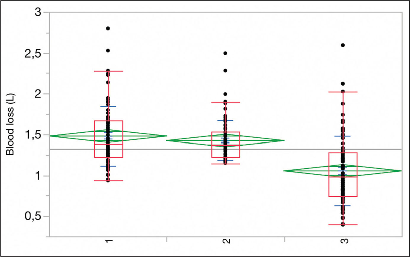 Comparison of blood loss among the control group not receiving epsilon-aminocaproic acid (ε-ACA) (1), the ε-ACA-after-tourniquet-release group (2), and the ε-ACA-before-tourniquet-release group (3). Descriptive statistics include the quantile plot, standard deviation, and standard error in each column.
