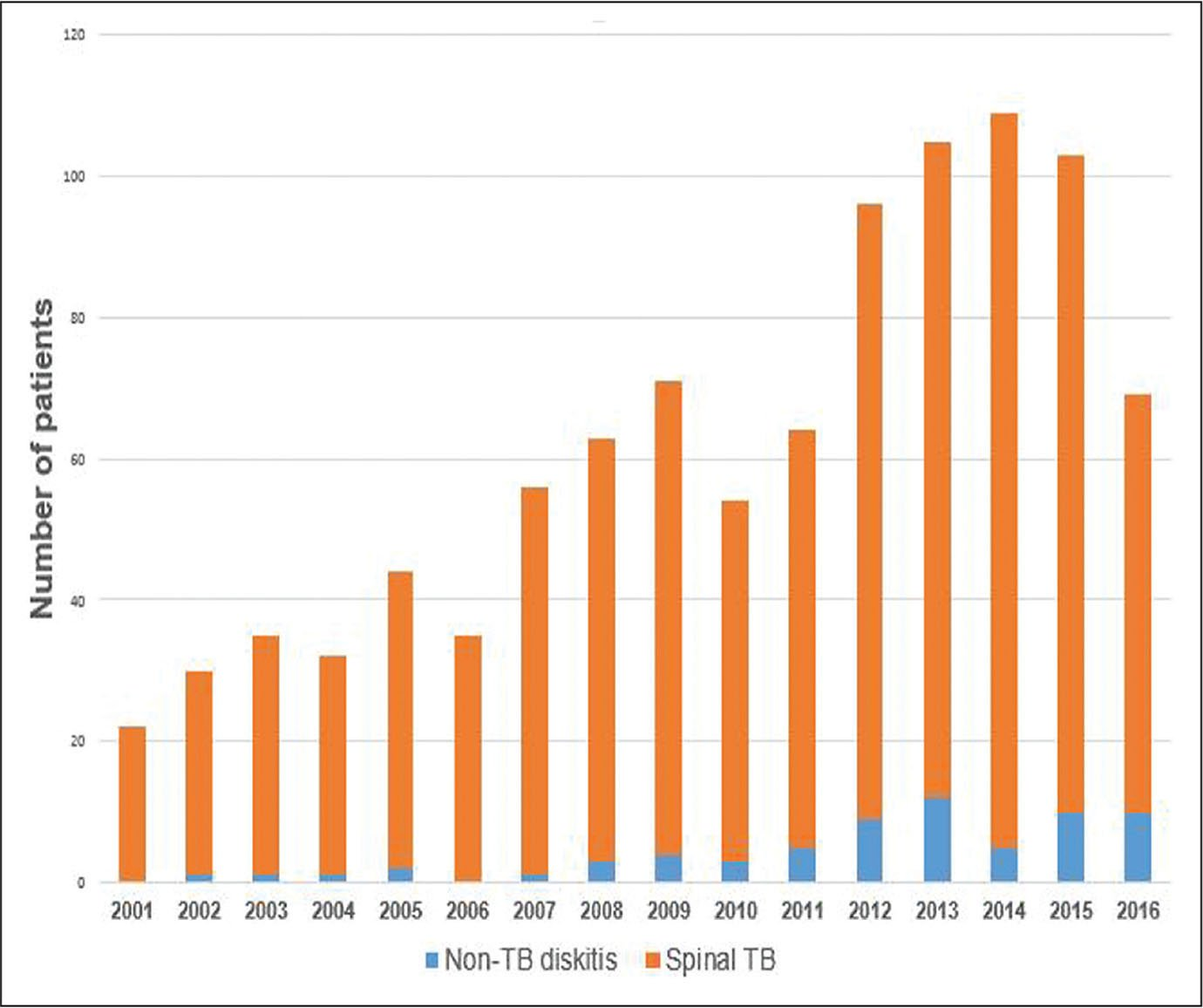 Proportional graph of the annual number of cases of spinal tuberculosis (TB)/non-TB diskitis between 2001 and 2016.
