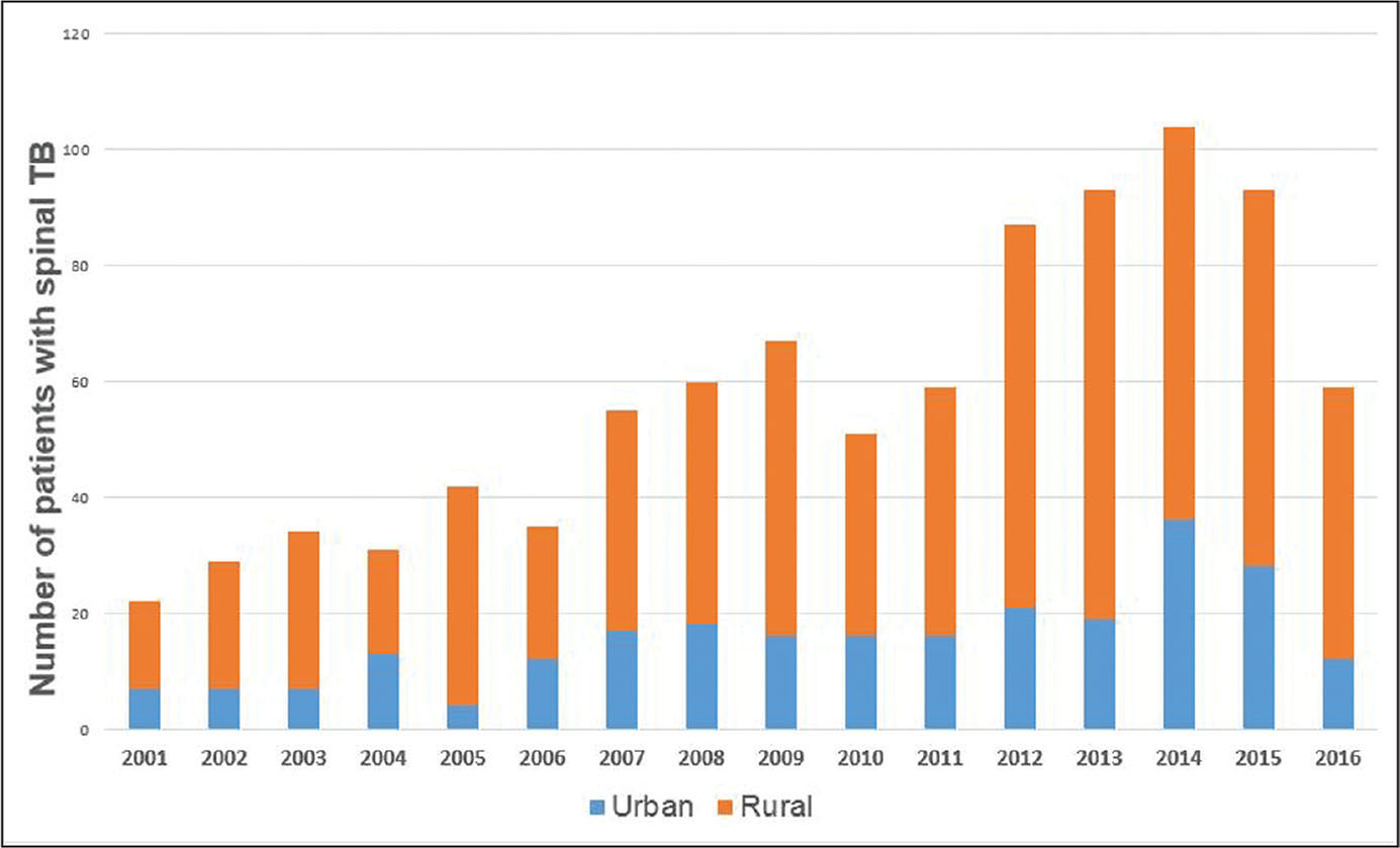 Proportional graph of the annual number of rural and urban patients with spinal tuberculosis (TB) between 2001 and 2016.