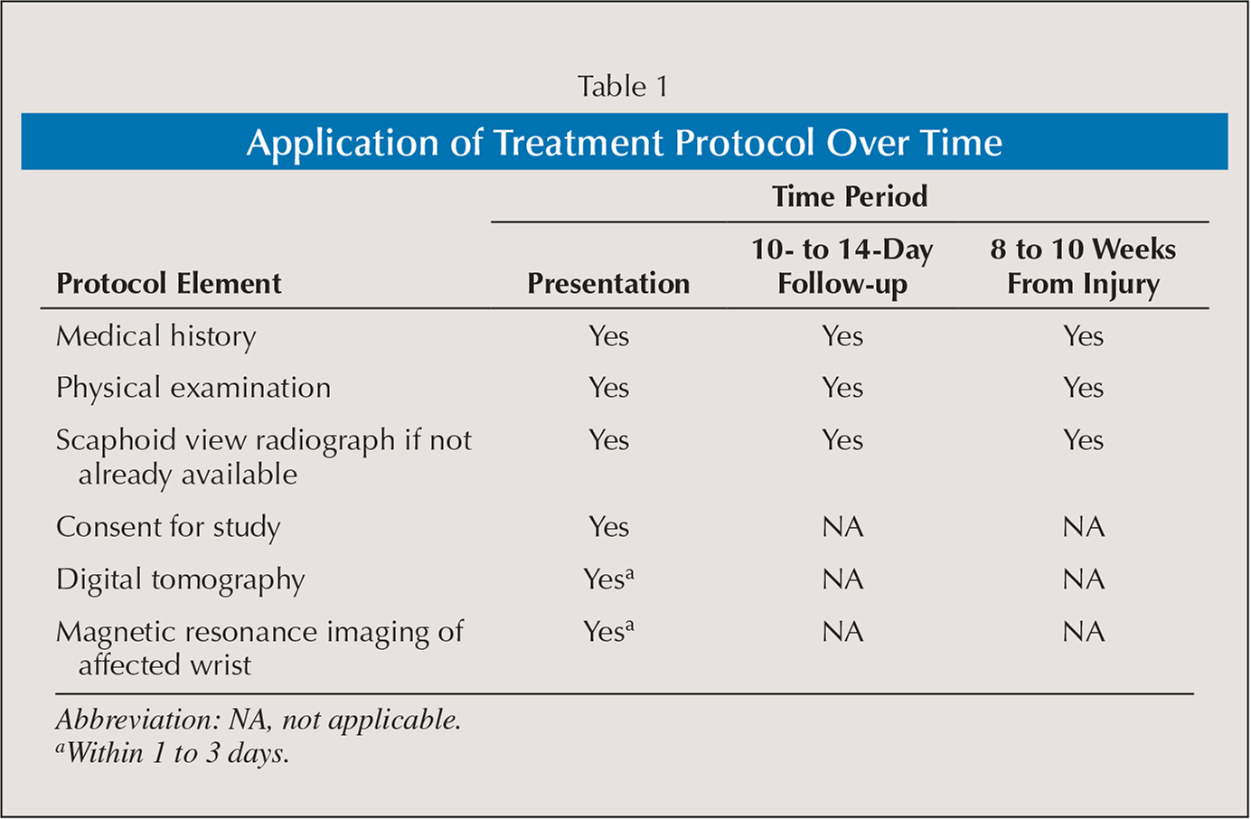 Application of Treatment Protocol Over Time