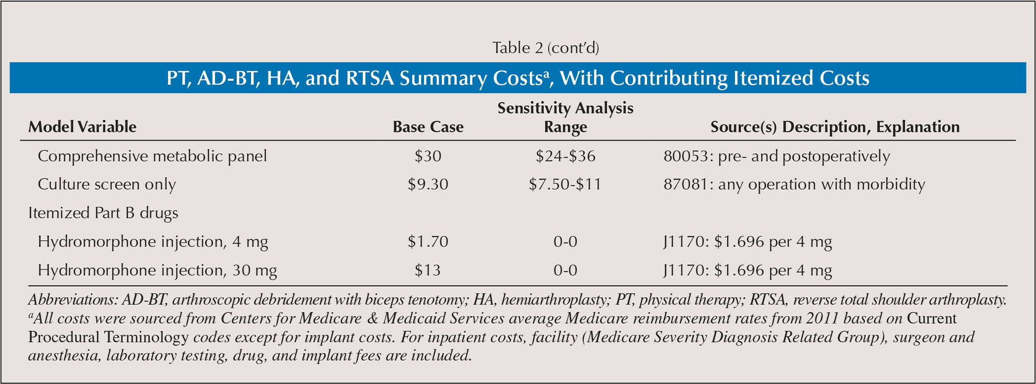 PT, AD-BT, HA, and RTSA Summary Costsa, With Contributing Itemized Costs