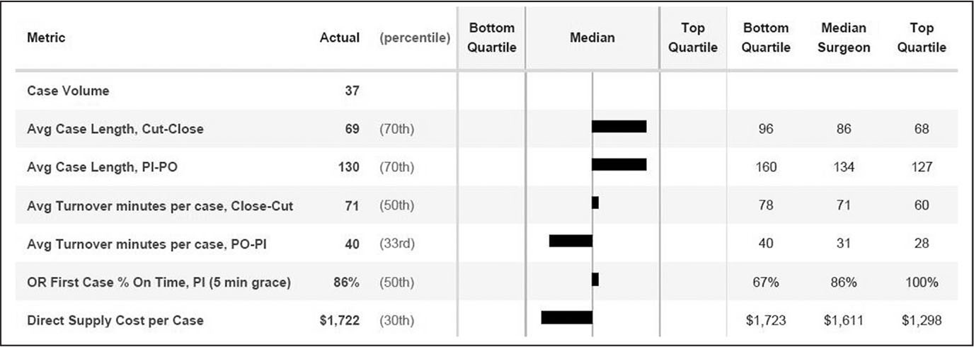 Sample scorecard showing operating room (OR) case time and a summary of quarterly cost data. The surgeons are informed of their cost expenditures relative to their peers. The top quartile represents the lowest cost. Abbreviations: PI, patient in room; PO, patient out of room.