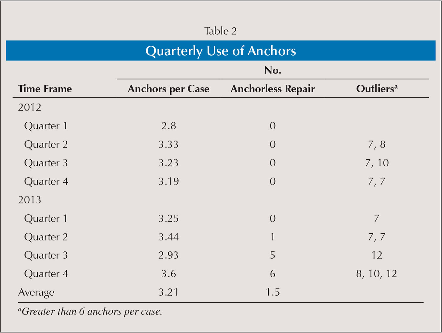 Quarterly Use of Anchors