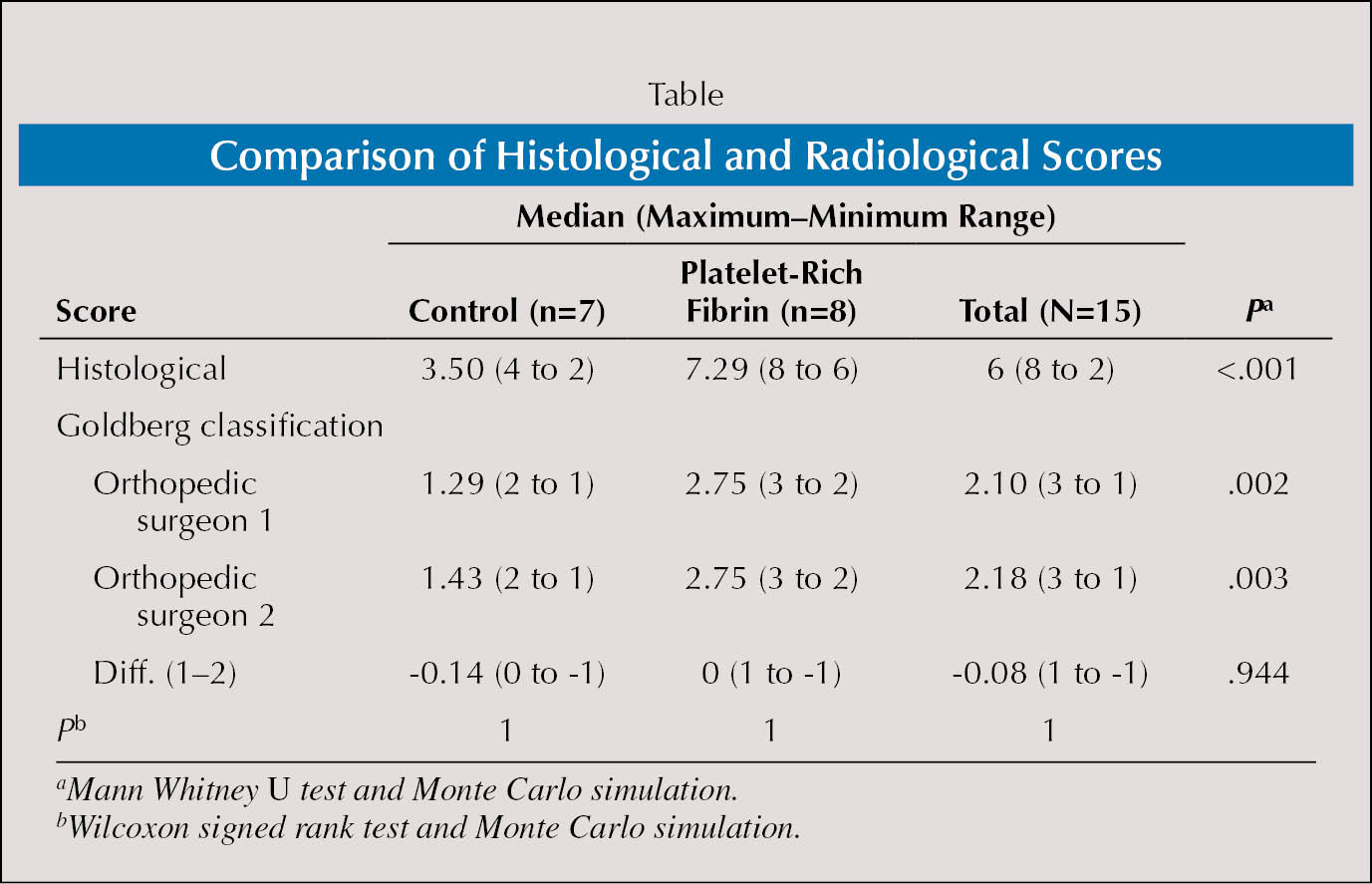 Comparison of Histological and Radiological Scores