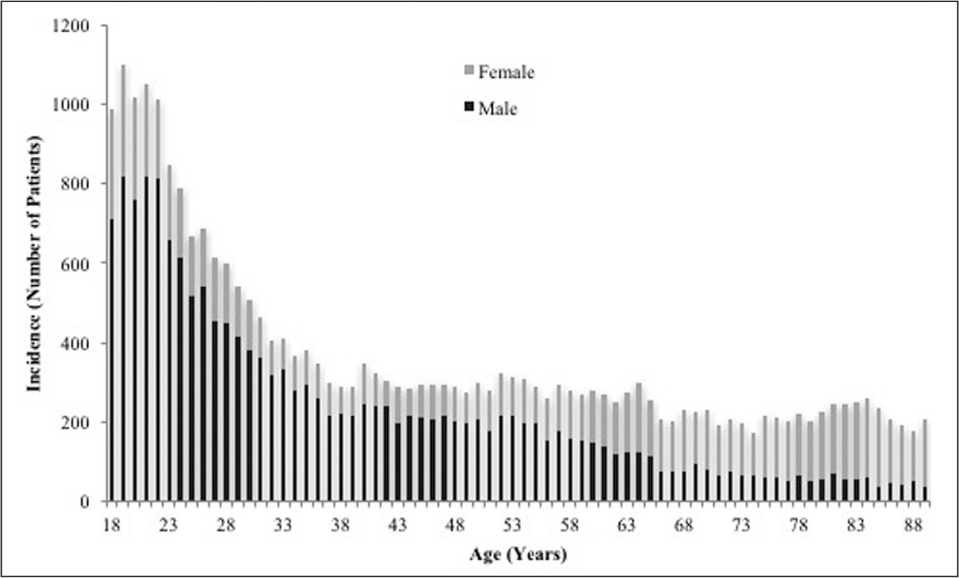 Distribution of ages of patients with femoral shaft fractures by sex.