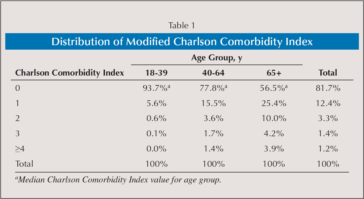 Distribution of Modified Charlson Comorbidity Index