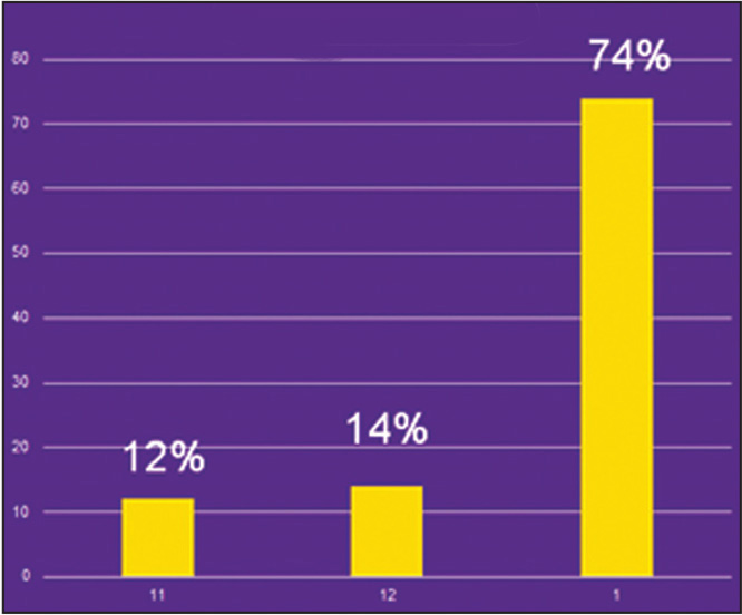 Percentage of hips based on lateral position of cup.