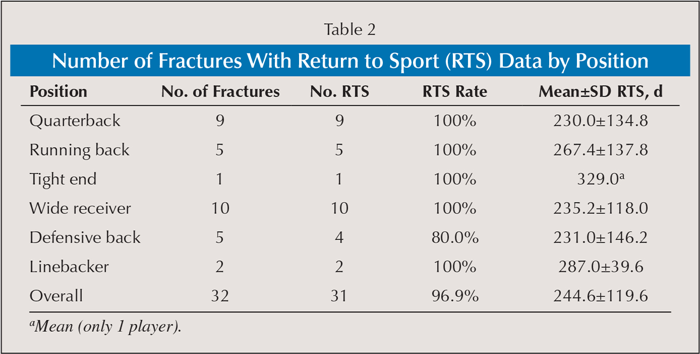 Number of Fractures With Return to Sport (RTS) Data by Position
