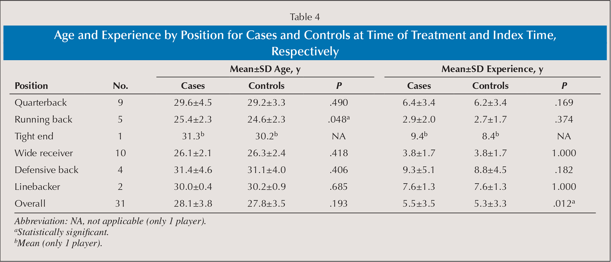 Age and Experience by Position for Cases and Controls at Time of Treatment and Index Time, Respectively