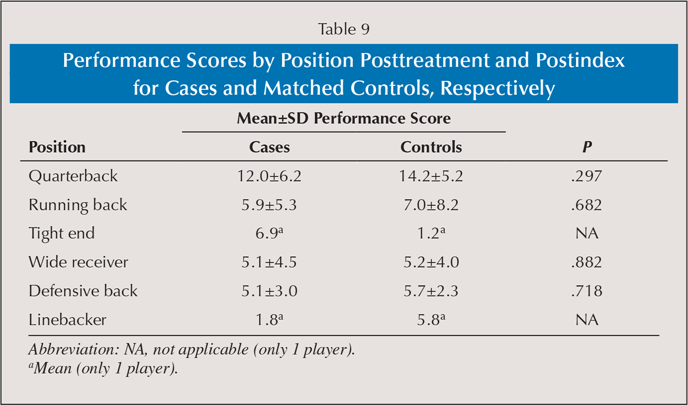 Performance Scores by Position Posttreatment and Postindex for Cases and Matched Controls, Respectively