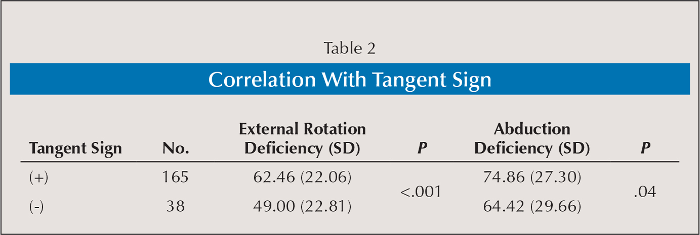 Correlation With Tangent Sign