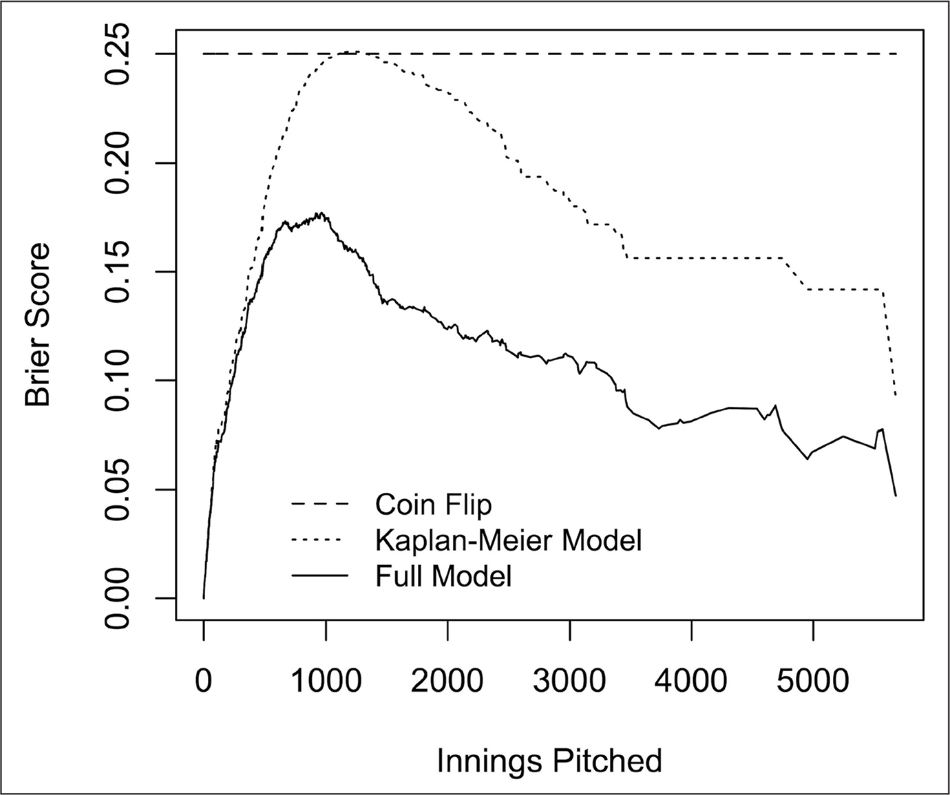 Accuracy of injury prediction with Brier score comparing predictive performance of coin flip (dashed line), the model with only pitcher demographics included (dotted line), and the full model (solid line) including the effect of the technique components. This illustrates that including the technique components significantly improved the prediction power of the model, and the model accuracy improves as the innings pitched increases.