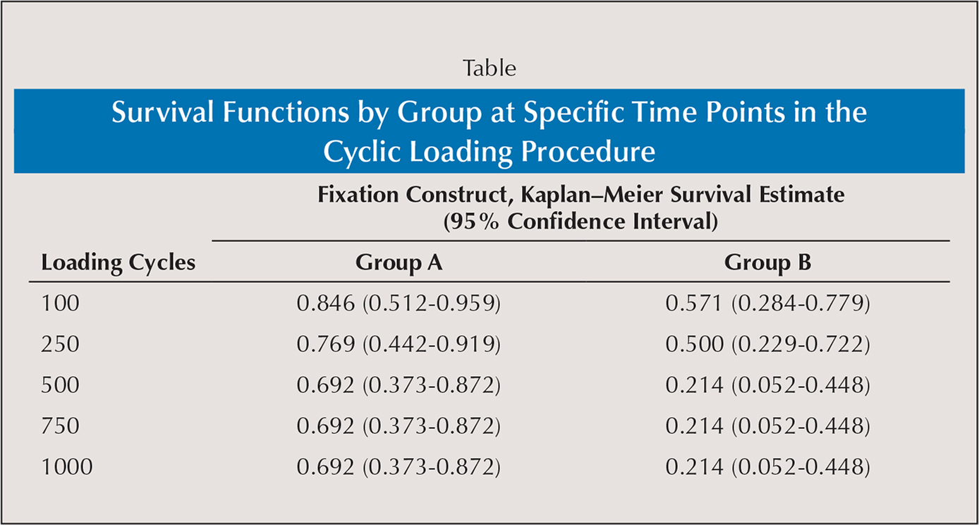 Survival Functions by Group at Specific Time Points in the Cyclic Loading Procedure