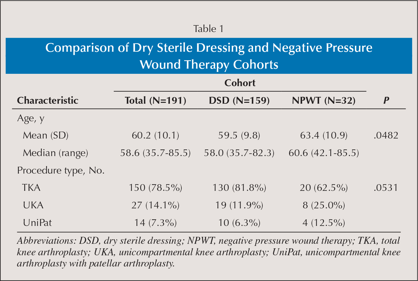 Comparison of Dry Sterile Dressing and Negative Pressure Wound Therapy Cohorts