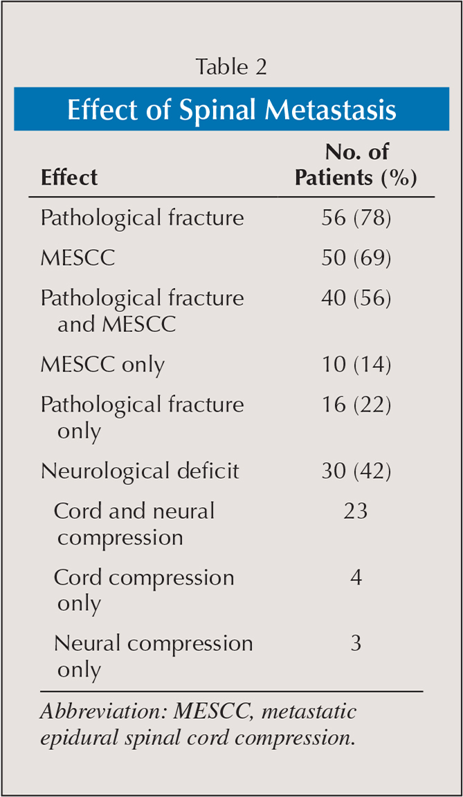 Risk Factors For Pathological Fracture And Metastatic