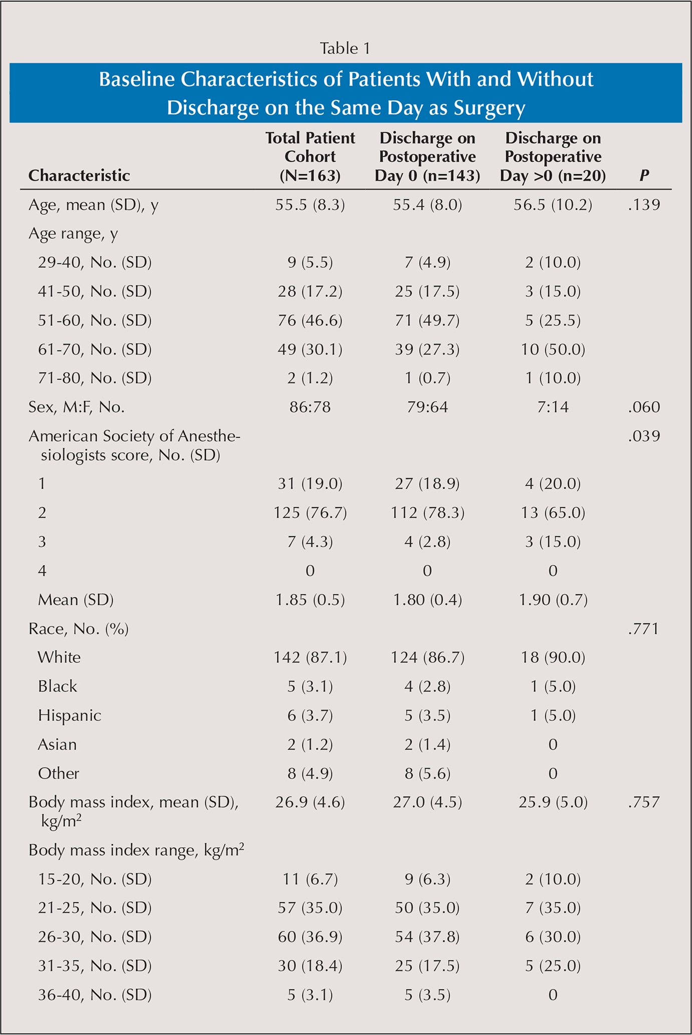Baseline Characteristics of Patients With and Without Discharge on the Same Day as Surgery