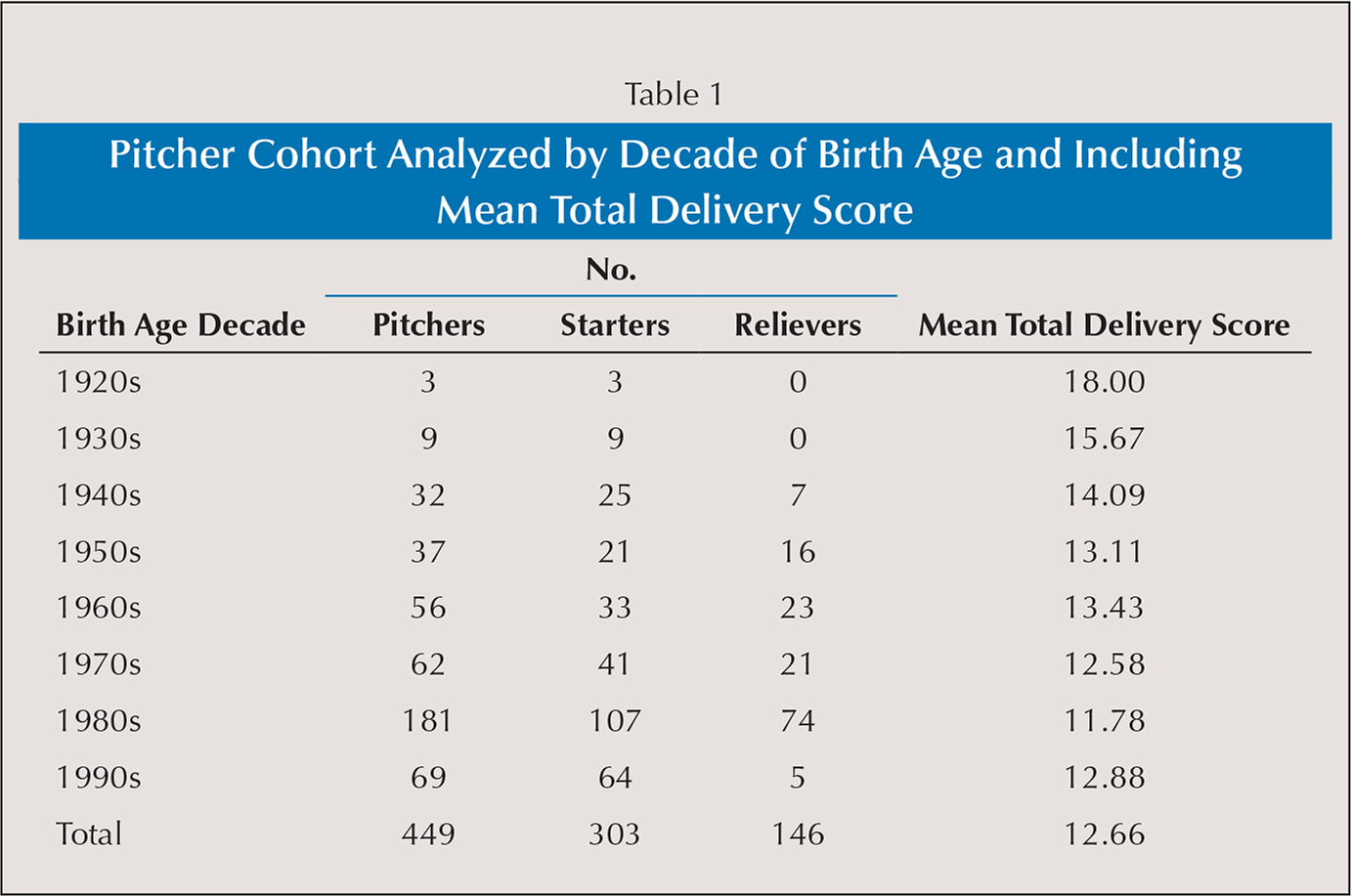 Pitcher Cohort Analyzed by Decade of Birth Age and Including Mean Total Delivery Score