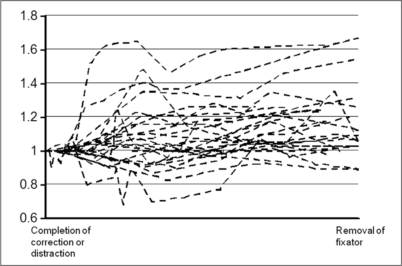 Graph showing temporal changes in overall impedance. These changes and rates of increase vary among patients. The mean maximum and final impedance values are 1.21 times and 1.15 times higher, respectively, than the baseline values; these differences are significant.