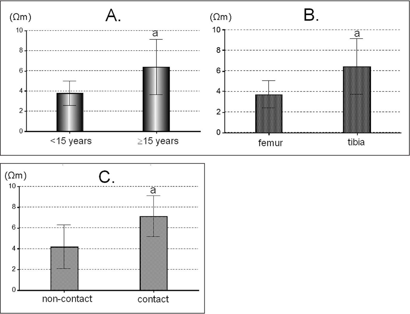 Comparison of resistance rates showing significant differences between age younger than 15 years vs 15 years or older (A), correction sites (femur vs tibia) (B), and treatment methods (noncontact vs contact) (C). aP<.01 by Welch's t test.